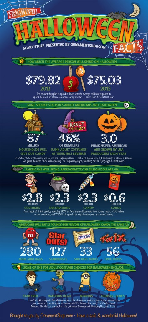 Halloween Ornaments, Costumes and Candy: Fun Facts